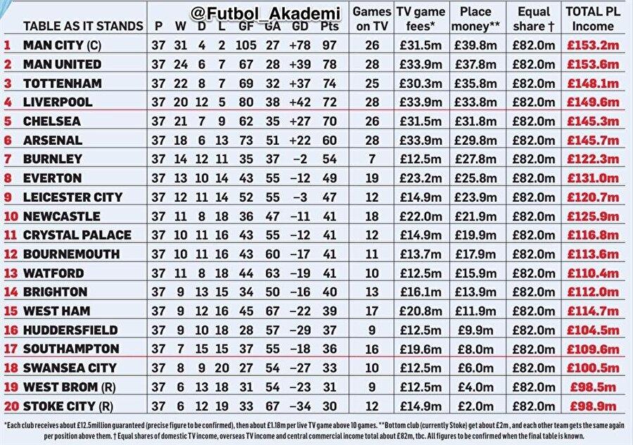 Süper Lig şampiyonu, bu rakamı Şampiyonlar Ligi'ne katılım bedelleriyle ancak yakalayabiliyor.