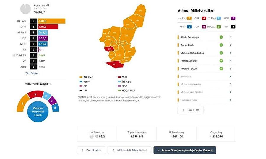 Genel Seçim - Milletvekili Seçimi Adana Geneli Sonuçları