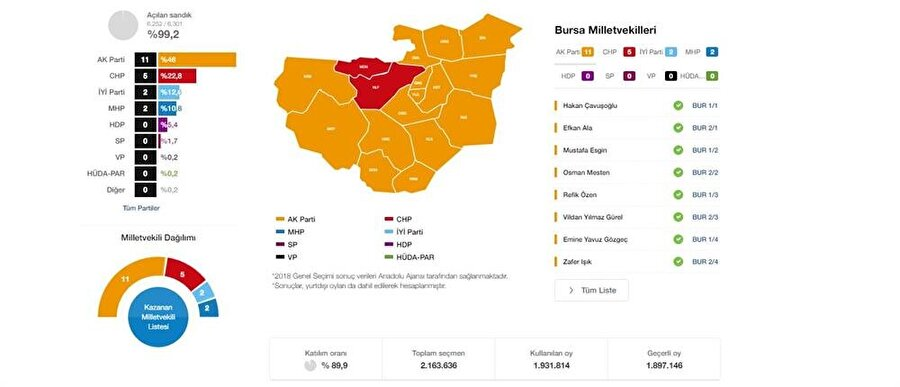 Genel Seçim - Milletvekili Seçimi Bursa Geneli Sonuçları