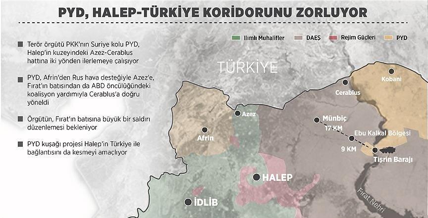 Terör örgütü PKK'nın Suriye kolu PYD, Halep'in kuzeyinde Türkiye sınırında güvenli bölge ilan edilmesi planlanan Azez-Cerablus hattında iki yönlü ilerlemeye çalışıyordu.