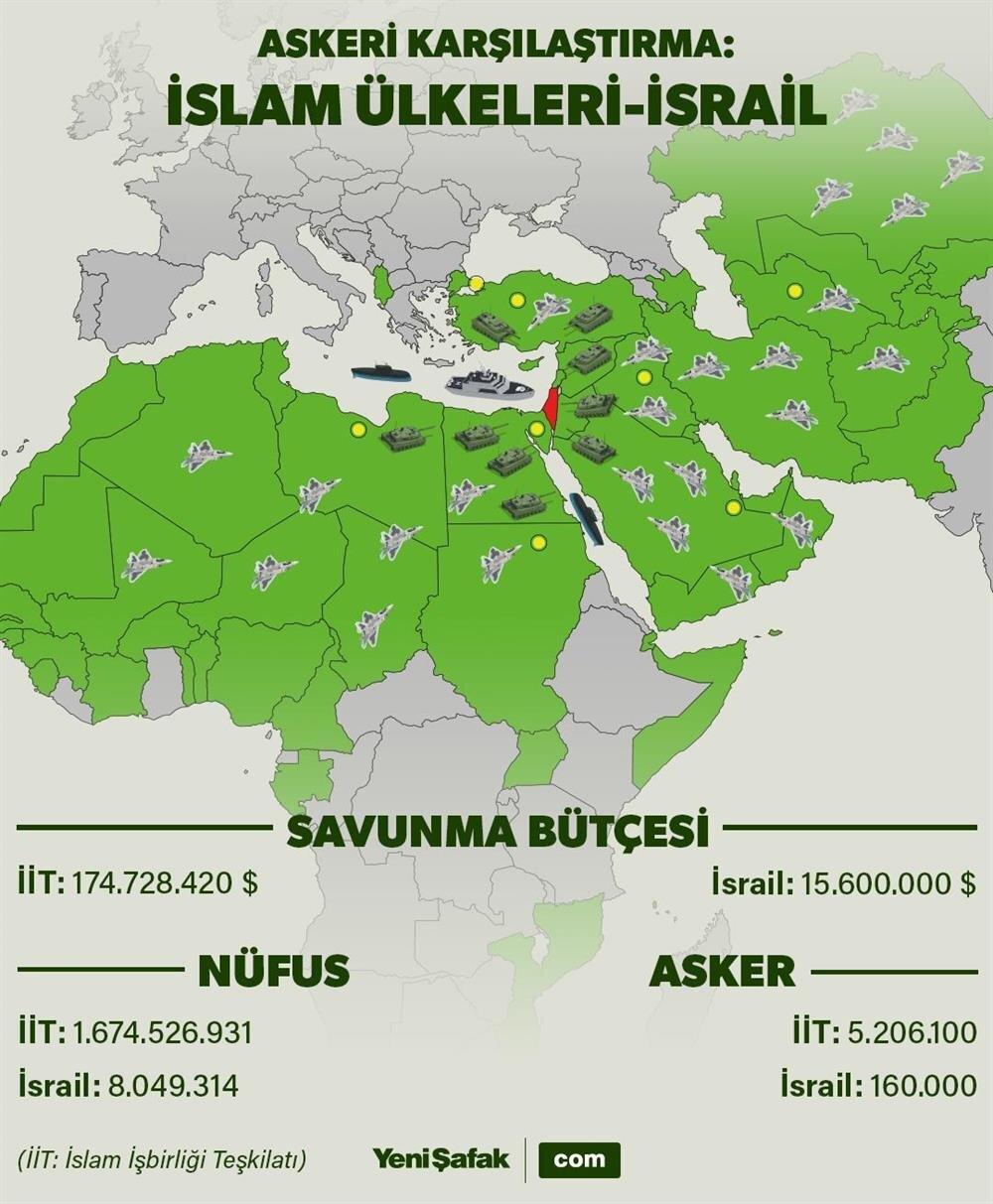 İNFOGRAFİK: İslam İşbirliği Teşkilatı üyesi ülkeler ile İsrail'in askeri gücünün karşılaştırması (İnfografik Emir Ece)