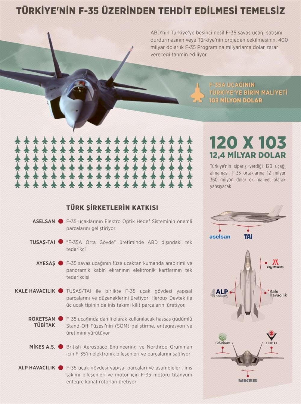 Türkiye, F-35'lerin en önemli parçalarının üretilmesi noktasında da önemli görevler üstleniyor.