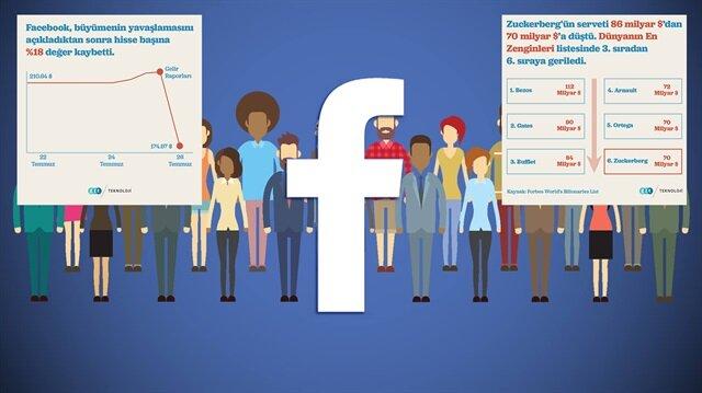 GZT İnfografik: Facebook'un hisse senetleri düşmeye devam ediyor