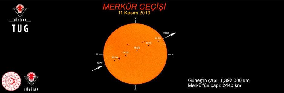 Güneş sisteminin en küçük gezegeni Merkür, Güneş ile Dünya'nın arasından geçecek.