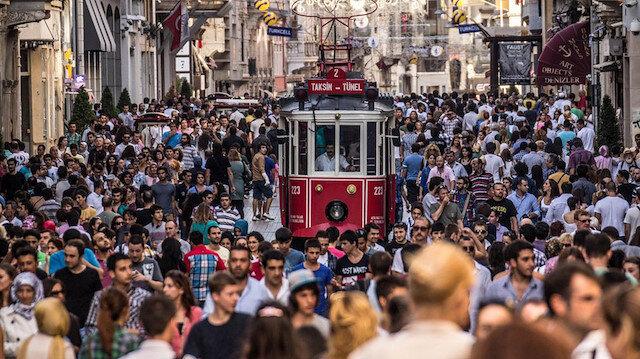 Türkiye 189 ülke arasından 59'uncu olarak ilk kez çok yüksek insani gelişme kategorisine girdi