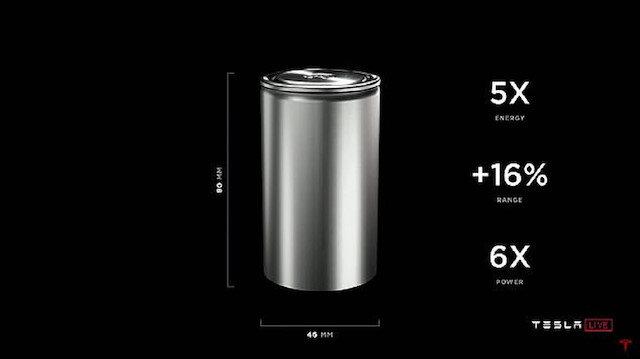 Tesla'nın yeni pilleri: Enerji kapasitesini 5 kata çıkarıyor