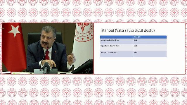Bakan Koca hastane doluluk oranlarını il il açıkladı