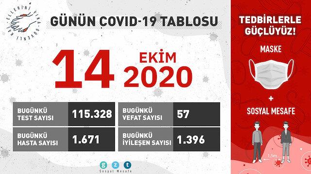 14 Ekim'in COVID-19 verileri açıklandı: 57 kişi daha hayatını kaybetti