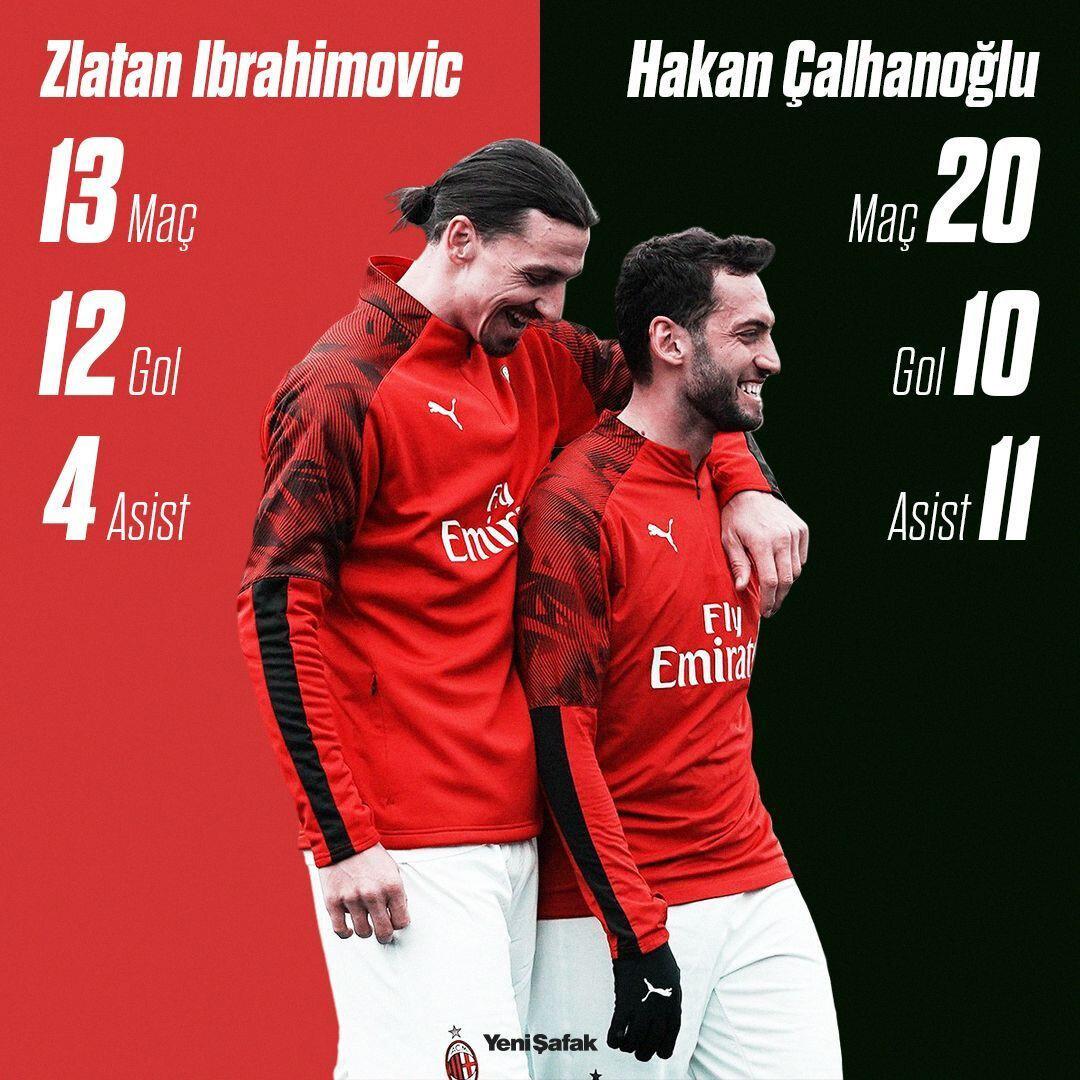 Pandemi sonrasında Ibrahimovic ve Hakan Çalhanoğlu'nun istatistikleri