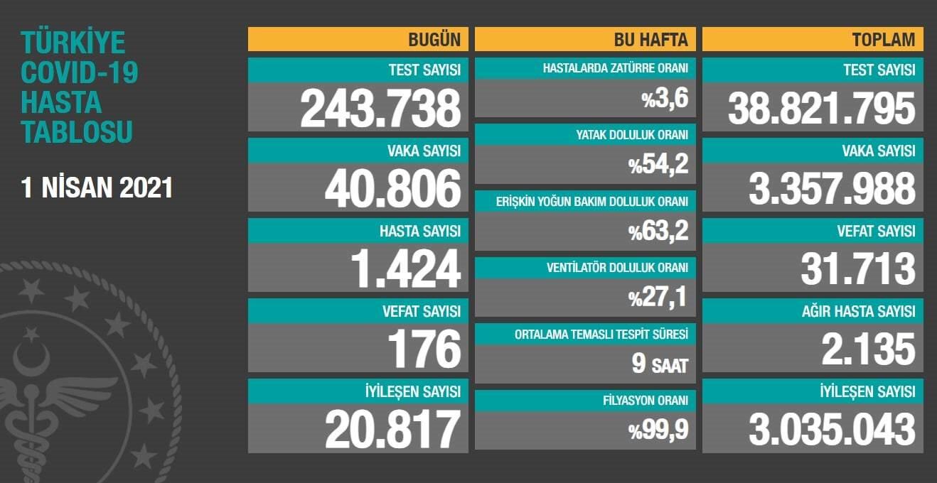 Türkiye risk haritası: Güncel 1 Nisan Koronavirüs Vaka sayısı ve Ölüm sayısı