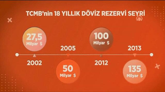 Cumhurbaşkanı Erdoğan'dan CHP'ye videolu 128 milyar dolar cevabı