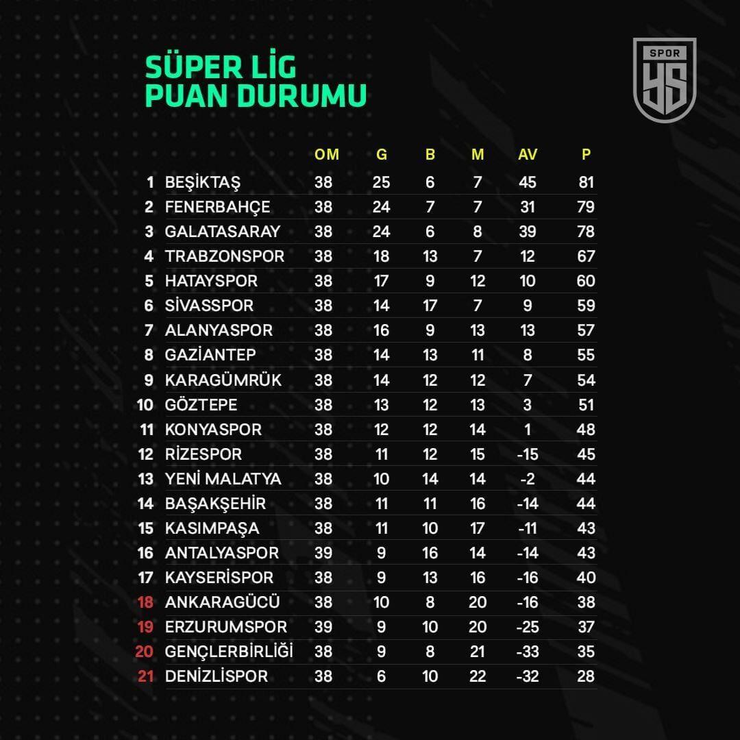 Süper Lig puan durumu