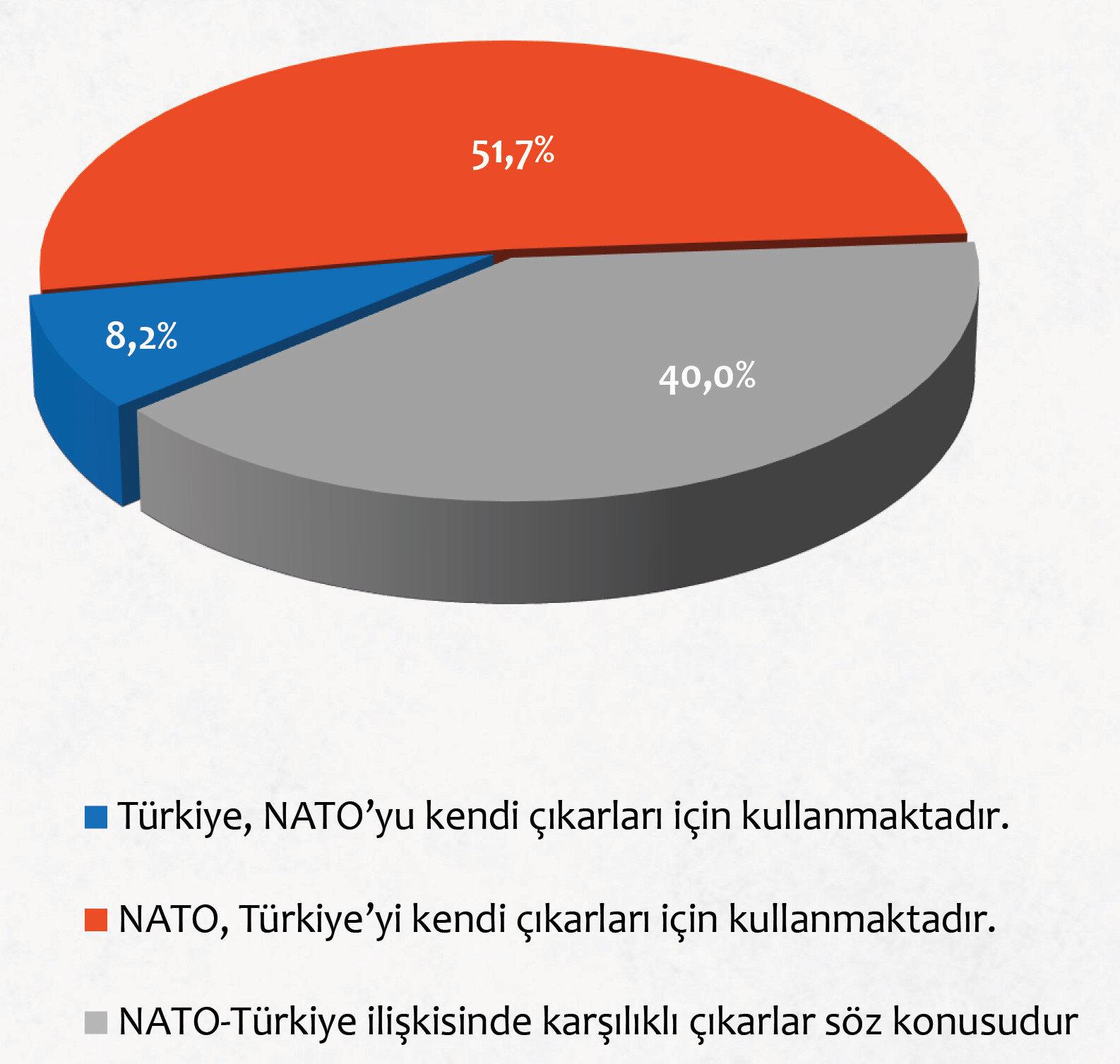 Türkiye-NATO ilişkisini ifade eden en uygun cümle hangisidir?