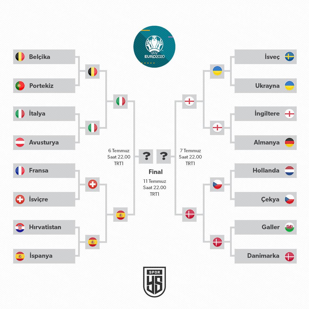 EURO 2020 final yolu.