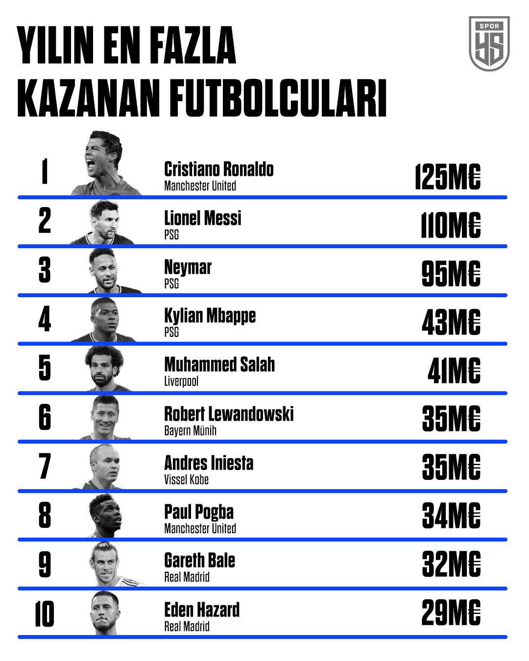 Ronaldo en çok kazanan futbolcular listesinde zirvede yer alıyor.